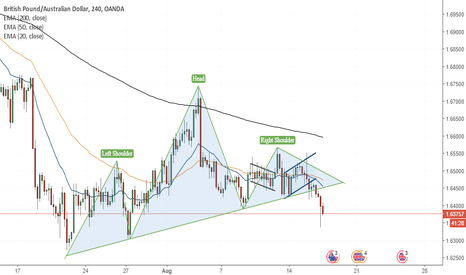 GBPAUD: Completion of a H&S formation