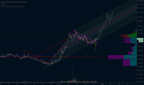 PPCUSD: Let's see what the fractal gods decide.