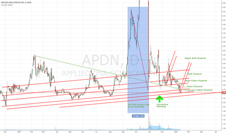 APDN: APDN- Enters new Lower value channel