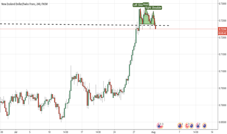 NZDCHF: Potential Head and Should NZD CHF - Bearish move