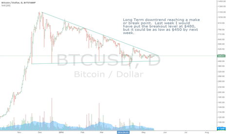 BTCUSD: Long Term Downtrend in BTC Nearing Make-or-Break Point