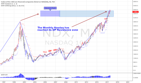 NDX: Nasdaq at a Major High ?
