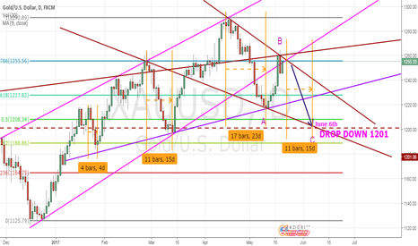 XAUUSD: GOLD DROP TO 1200 VERY SOON.
