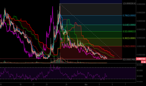 RPXBTC: RPXBTC - Bottomed out - RSI Bullish