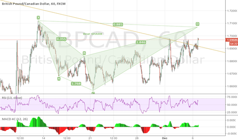 GBPCAD: GBPCAD 1H potential Bear SHARK pattern