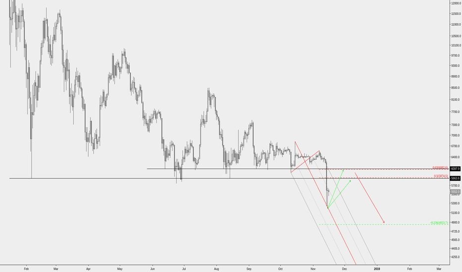 XBTUSD: Short the rally to 5.8k-6k