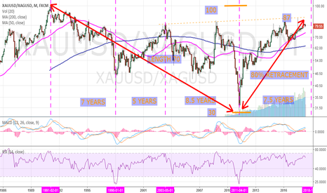 XAUUSD/XAGUSD: GOLD SILVER RATIO TOWARD 16