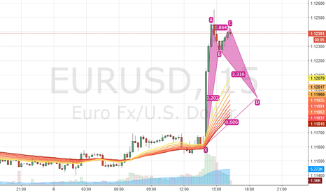 EURUSD: First Idea I have on double top
