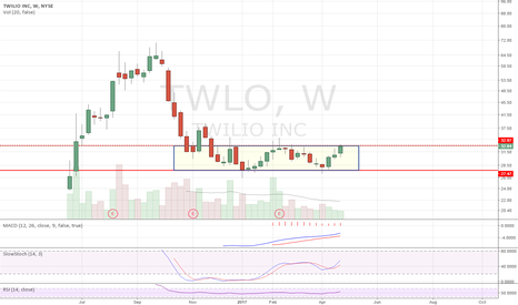 TWLO: Range-bound for months. Will we close the week with a breakout?