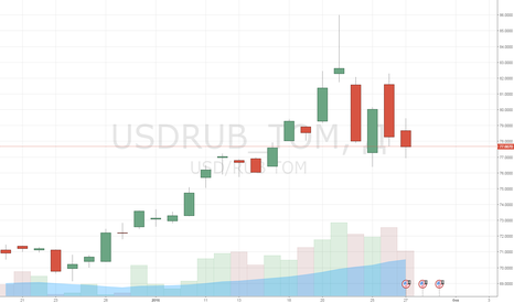 USDRUB_TOM: Федрезерв в точности угадал настрой рынков