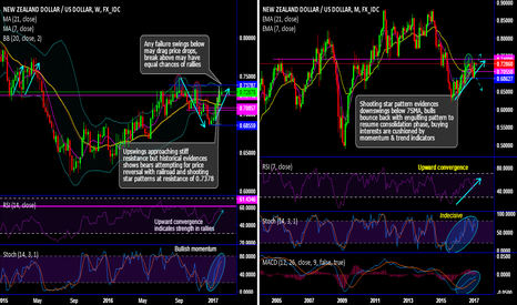 NZDUSD: NZD/USD New Year series, sharp spikes in consolidation phase