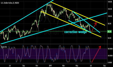 DXY: correction wedge