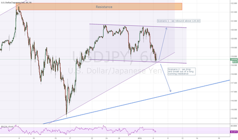 USDJPY: USDJPY in the decision zone