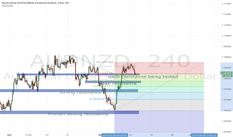 AUDNZD: long but where ?