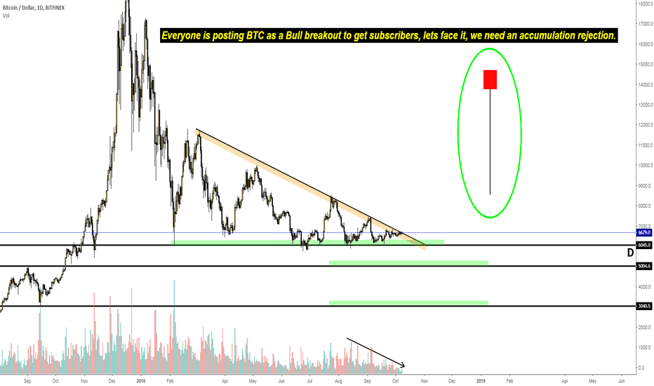 BTCUSD: Wait for the Rejection before buying....
