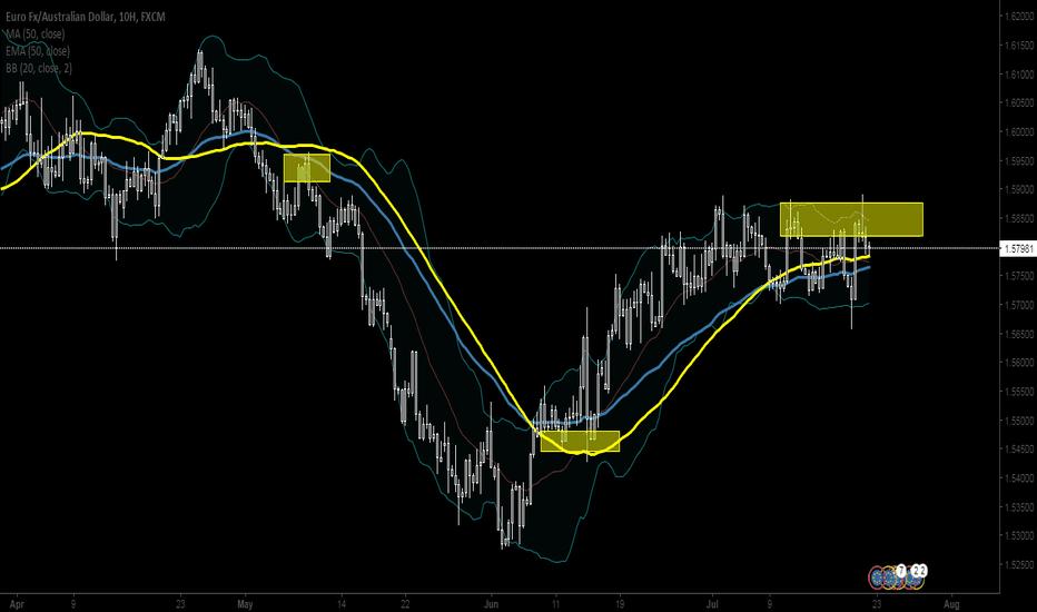 EURAUD: Eur/Aud , reach the top again before the drop