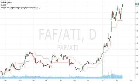 FAF/ATI: FAF/ATI spread upside breakout