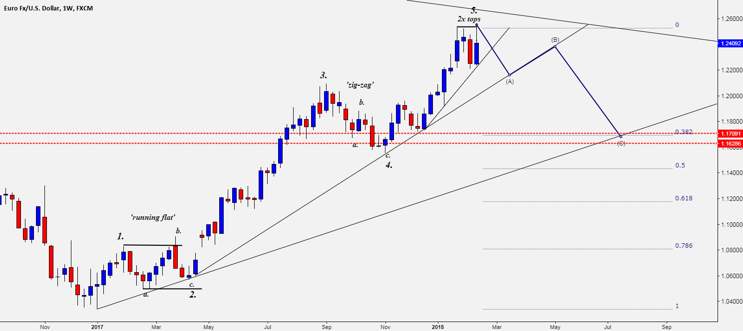 EUR/USD - ANTICIPATING A PULLBACK