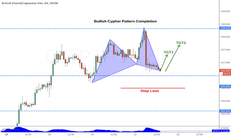 GBPJPY: Bullish Cypher Completion
