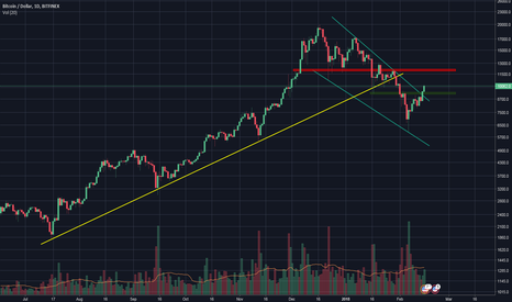 BTCUSD: Bitcoin looking constructive again. I'm Bullish.