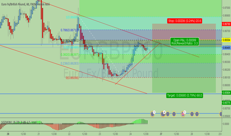 EURGBP: EG Possible short