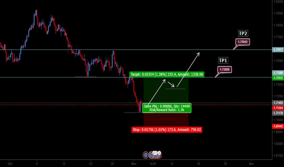 EURNZD: EURNZD has  positive divergence