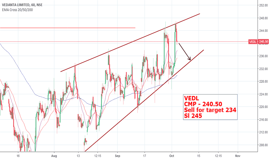 VEDL: VEDL - levels mentioned in chart