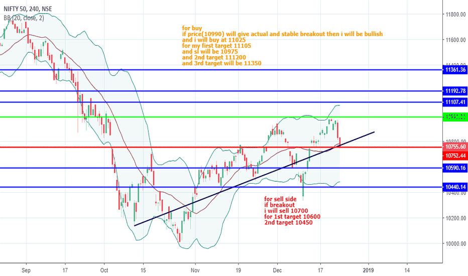 NIFTY: nifty price action analysis