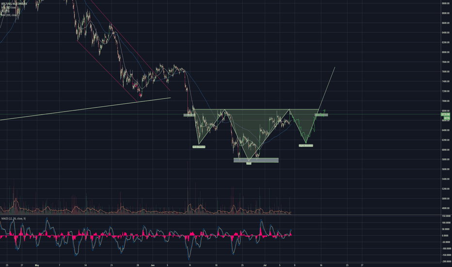 BTCUSD: Mutated Inverse Head And Shoulders- we all see it (BTC)