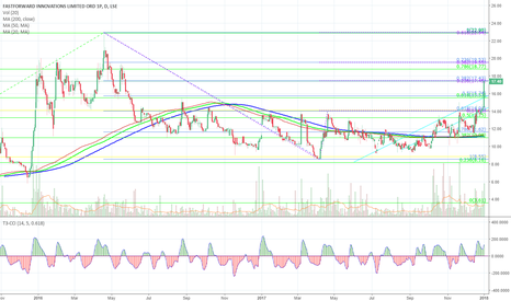 FFWD: #FFWD BREAKING OUT ON THE DAILY