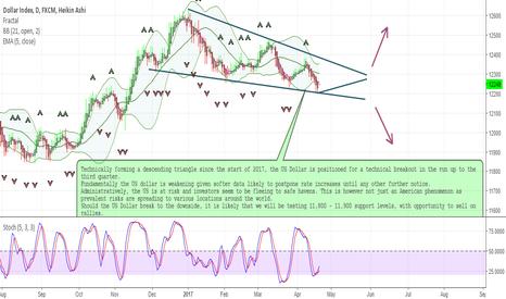 USDOLLAR: US Dollar Forecast