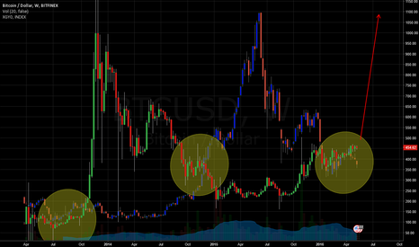 BTCUSD: Bitcoin Breakout Imminent - Correleation Between China and BTC