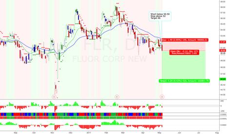 FLR: Short swing trade