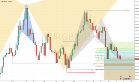 EURGBP: Bat Pattern almost triggered