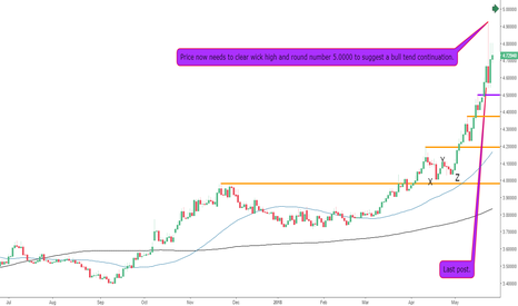 USDTRY: The USDTRY Facing Key Resistance