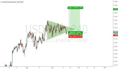 USDCAD: Trend Following trade on USD/CAD with a triangle pattern