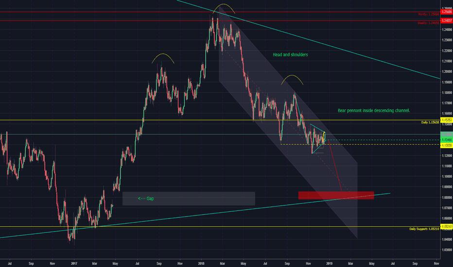 EURUSD: EURUSD Super macro SHORT