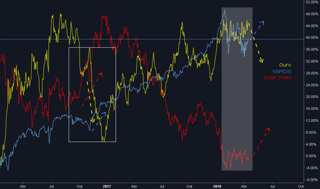 SPX: Dólar index vs. S&P vs. Ouro