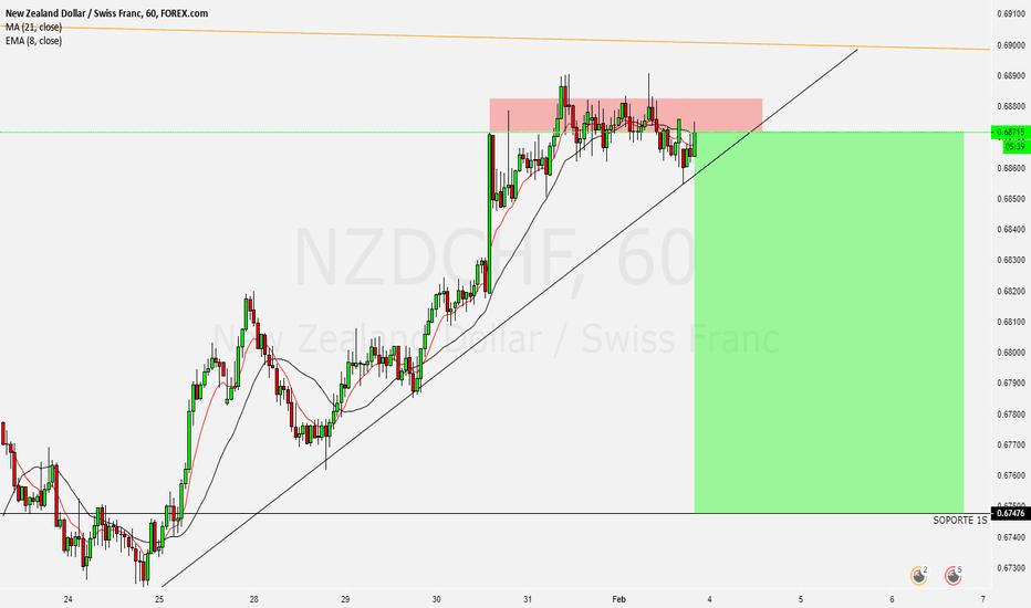 NZDCHF: NZDCHF corto