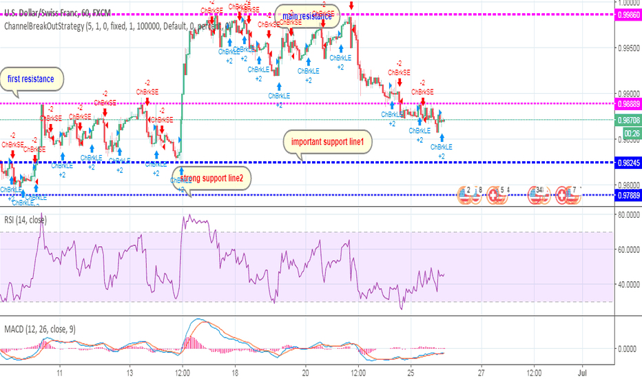USDCHF: #USDCHF go long if price move over 0.98889