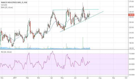 RAMCOIND: RAMCO INDUSRIES-DEFINITE BUY