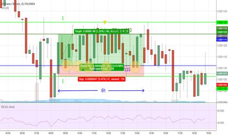 BTSBTC: BitShares / Bitcoin 6h trading