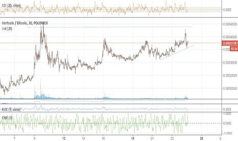 VTCBTC: Aumento de volume na VTC