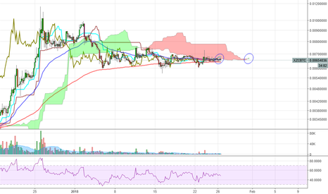 XZCBTC: $XZC so consolidation, very kumo twist, much TK cross