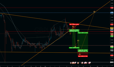 GBPUSD: GBPUSD Failed Break UP ?