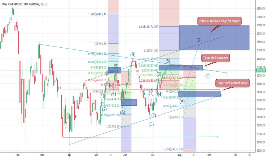 DJI: Dow EW5 near complete; pullback before upside triangle breakout