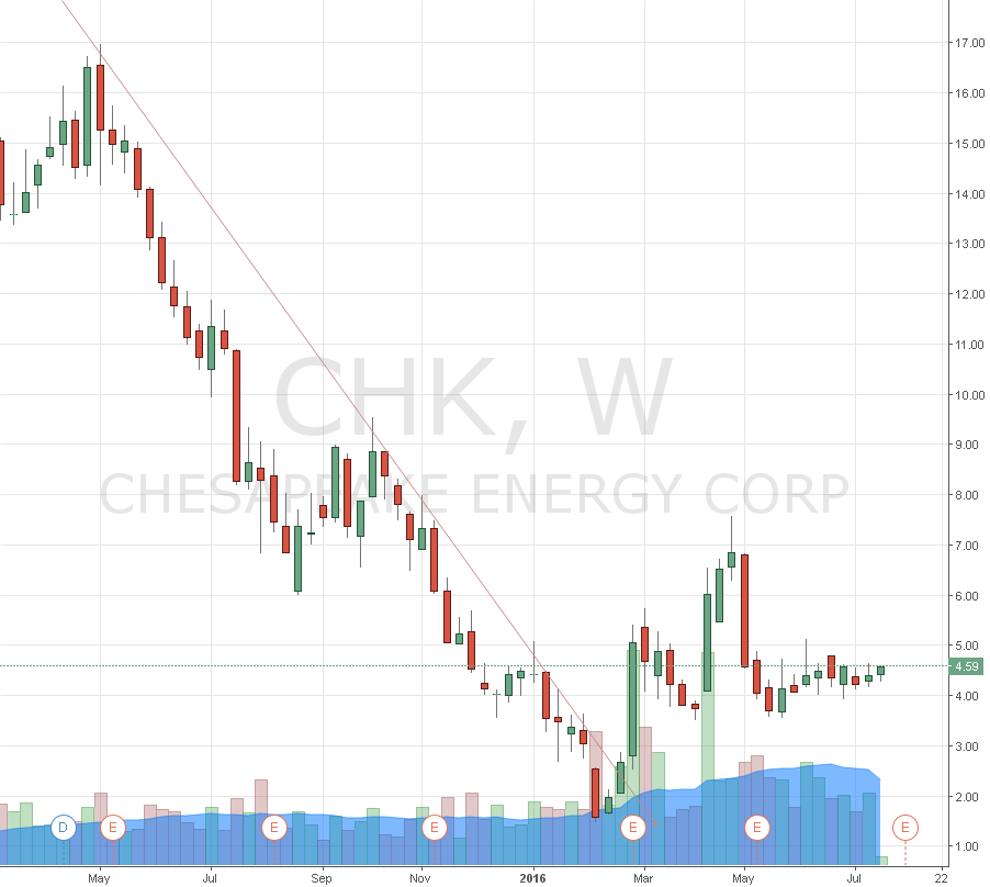 CHK DOWNTREND