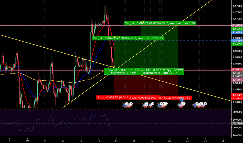 EURUSD: BUYING EURUSD for a quick 45 pips - pure technical