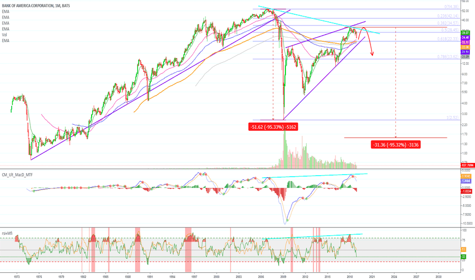 BAC: Bank Of America (BAC) Will Drop Hard (90%+ Crash?!)