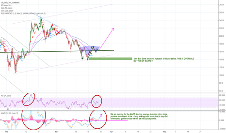 LTCUSD: Litecoin headed northbound - April the month of Bulls?